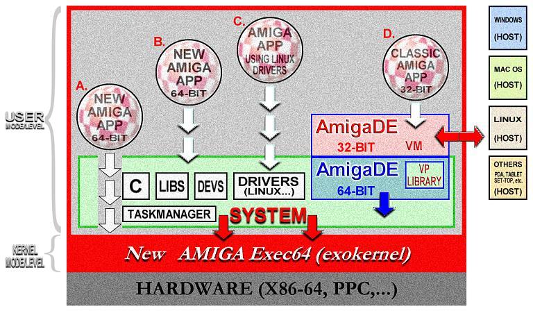 My scheme for new Amiga OS